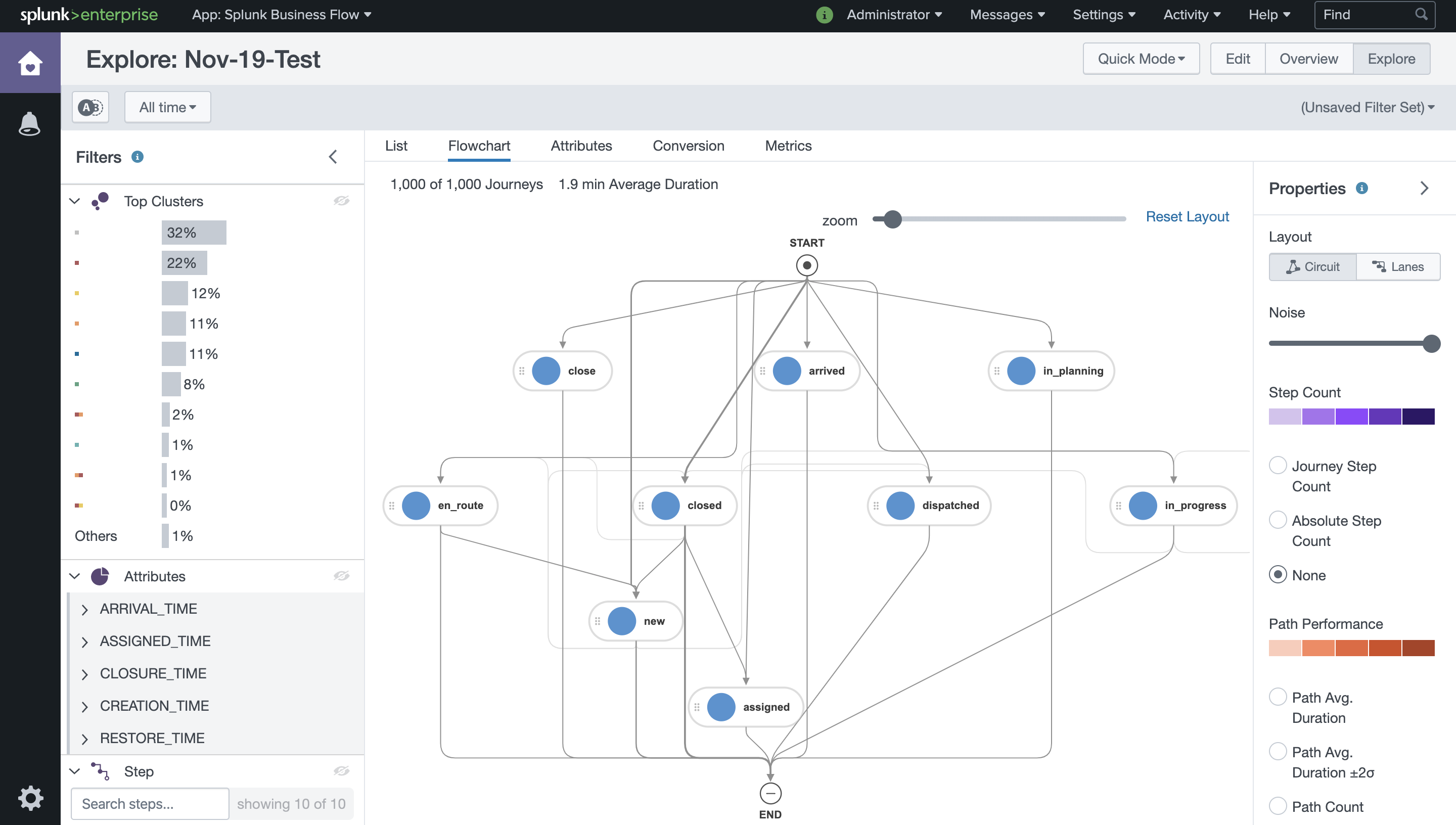 App Splunk Business Flow