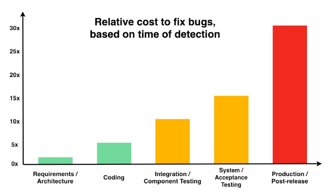 Bar graph showing the relative cost to fix bugs based on time of detection.
